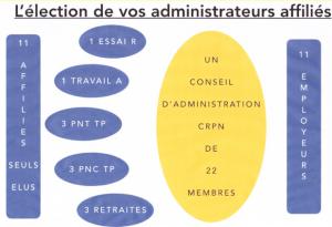 Élection des administrés